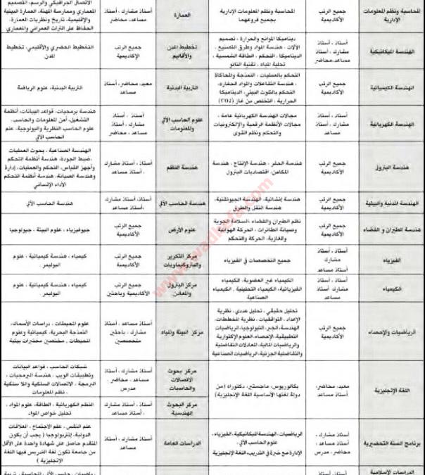 جامعه الملك فهد للبترول والمعادن وظائف اكاديمية لحملة الدكتوراة والماجستير والبكالوريوس