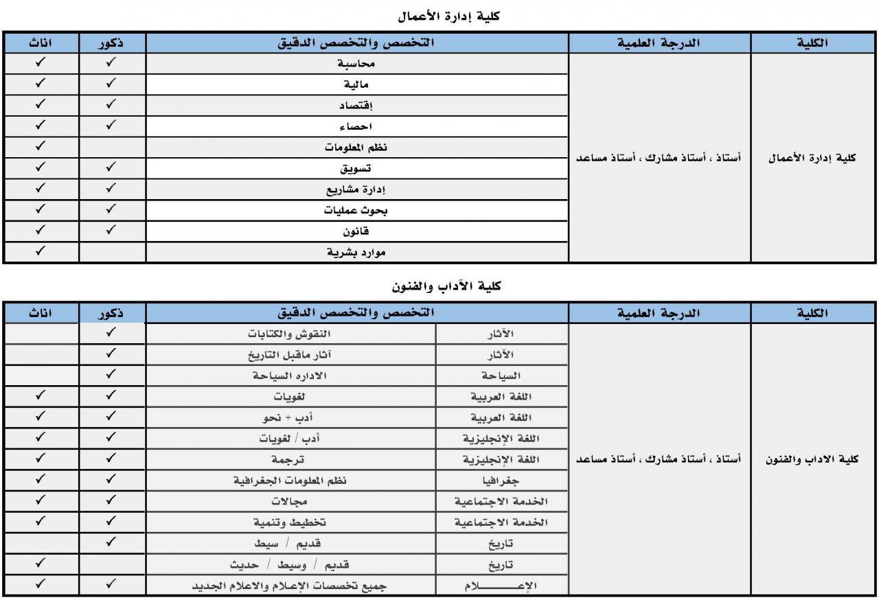 جامعة حائل On Twitter إعلان 15