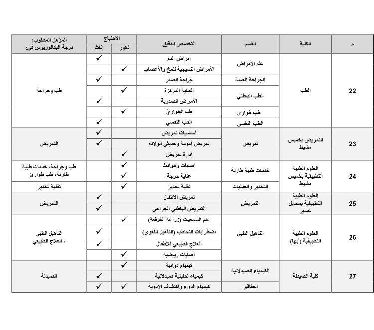 وظائف اكاديمية في جامعة الملك خالد في كل الكليات بمدن الجنوب