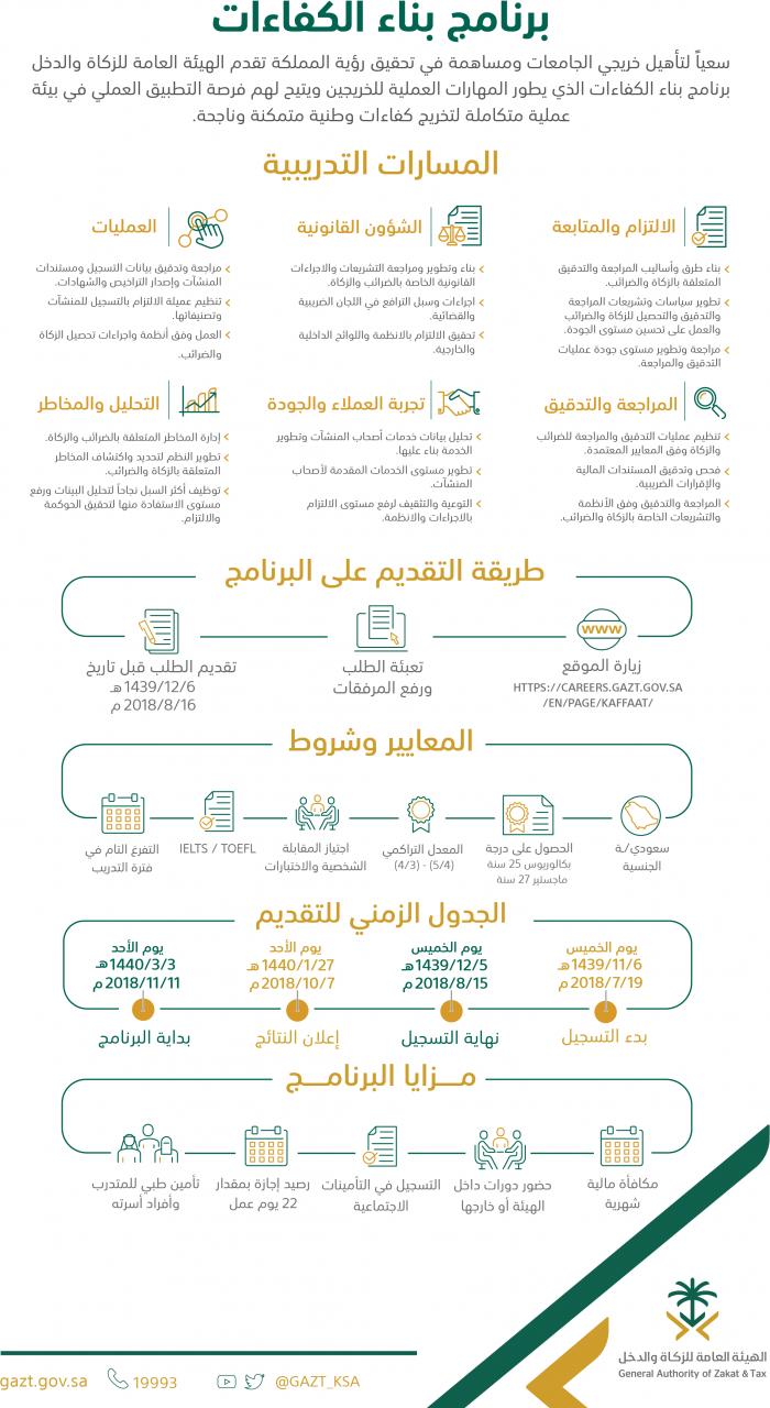 برنامج الكفاءات الهيئة العامة للزكاة والدخل