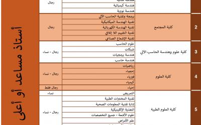 جامعة حفر الباطن وظائف اكاديمية نسائية ورجالية لخريجي البكالوريوس والماجستير والدكتوارة