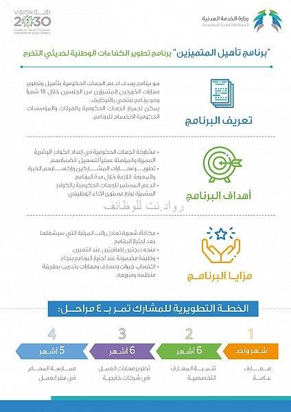 برنامج تأهيل المتميزين التدريب المنتهي بالتوظيف من الخدمة المدنية