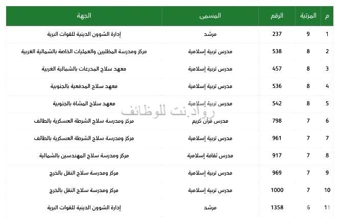 وظائف تعليمية في وزارة الدفاع مدرسين ومرشد