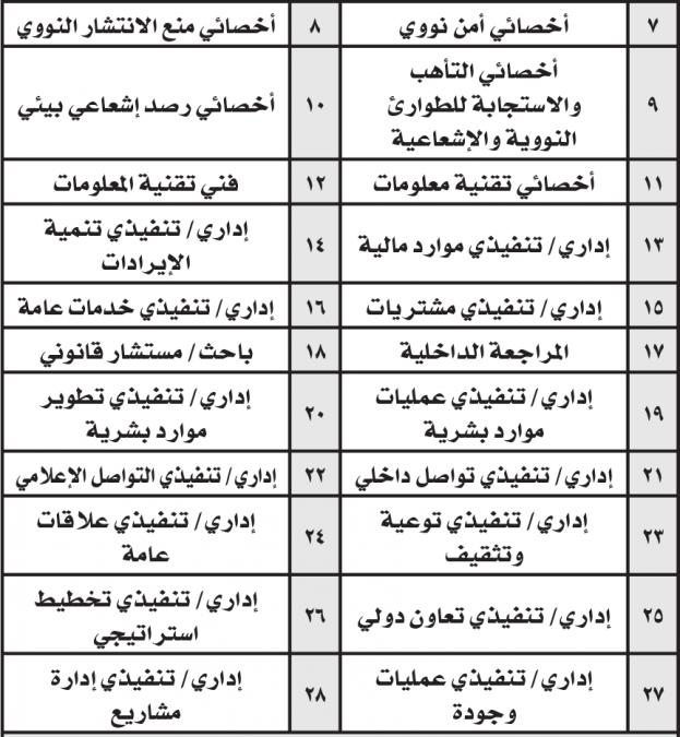 هيئة الرقابة النووية وظائف بعدد 28 وظيفة في الرياض