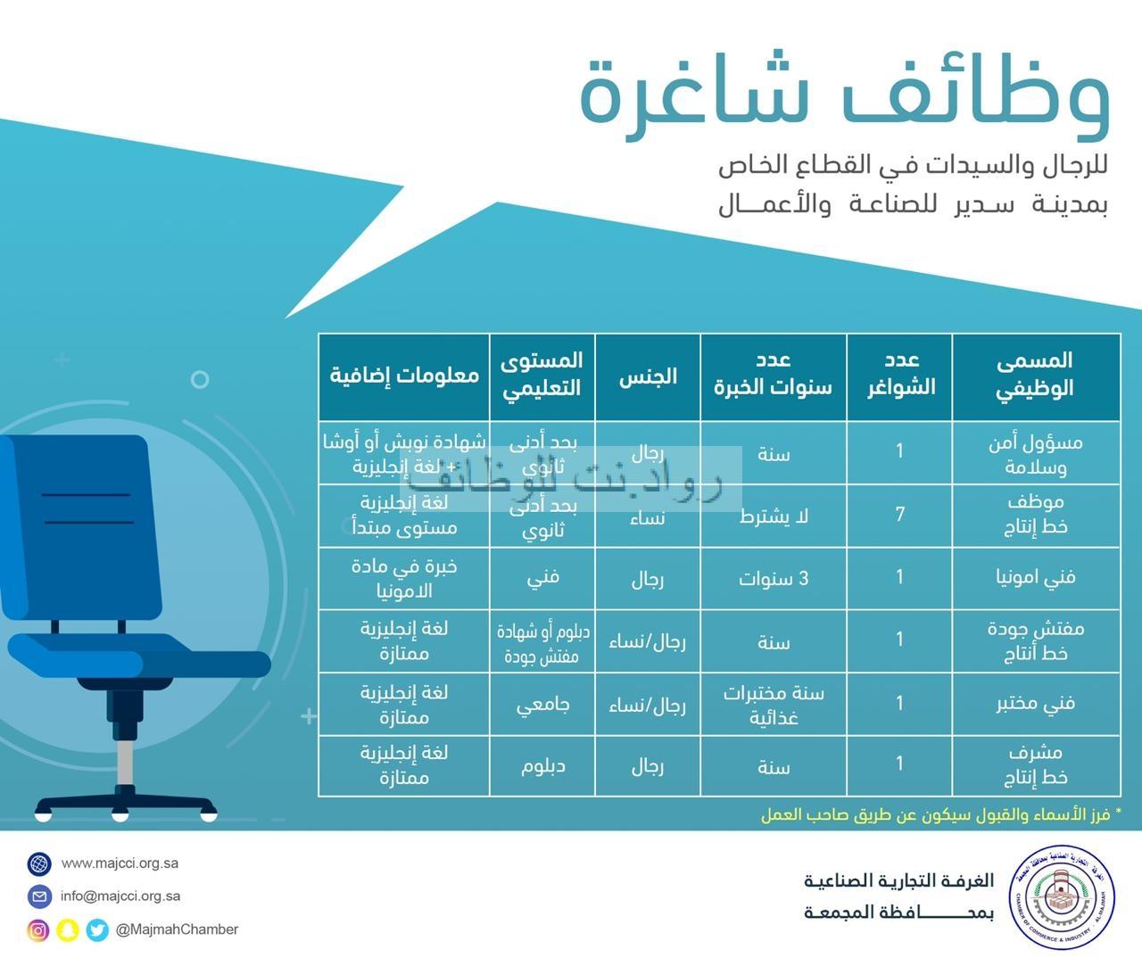 غرفة المجمعة تعلن 12 وظيفة للجنسين بمدينة سدير للصناعة والأعمال